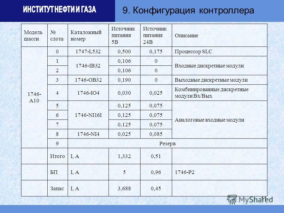 11 Модель шасси слота Каталожный номер Источник питания 5В Источник питания 24В Описание 1746- A10 01747-L5320,5000,175Процессор SLC 1 1746-IB32 0,1060 Входные дискретные модули 20,1060 31746-OB320,1900Выходные дискретные модули 41746-IO40,0300,025 К