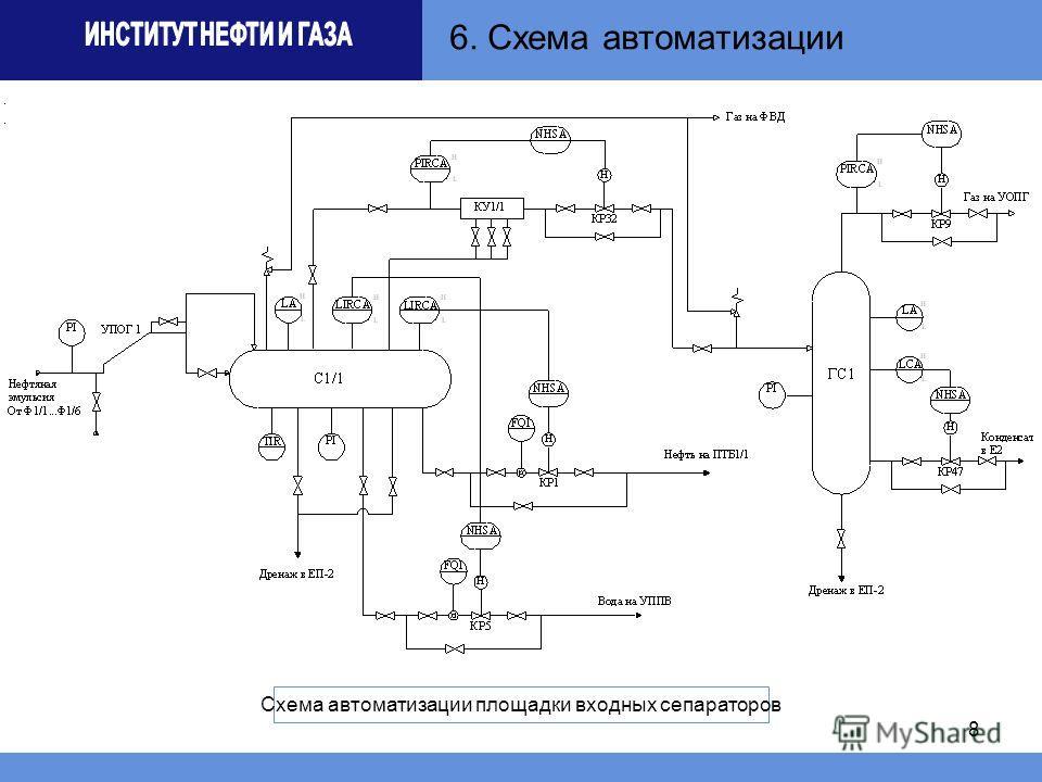 8 6. Схема автоматизации Схема автоматизации площадки входных сепараторов