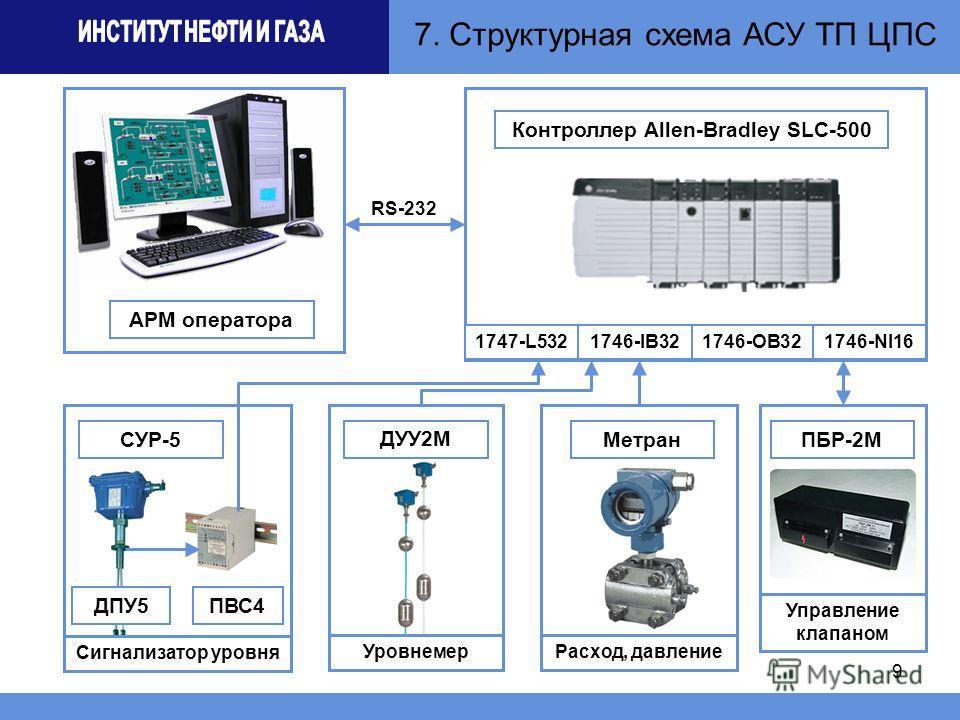Структурная схема АСУ ТП ЦПС