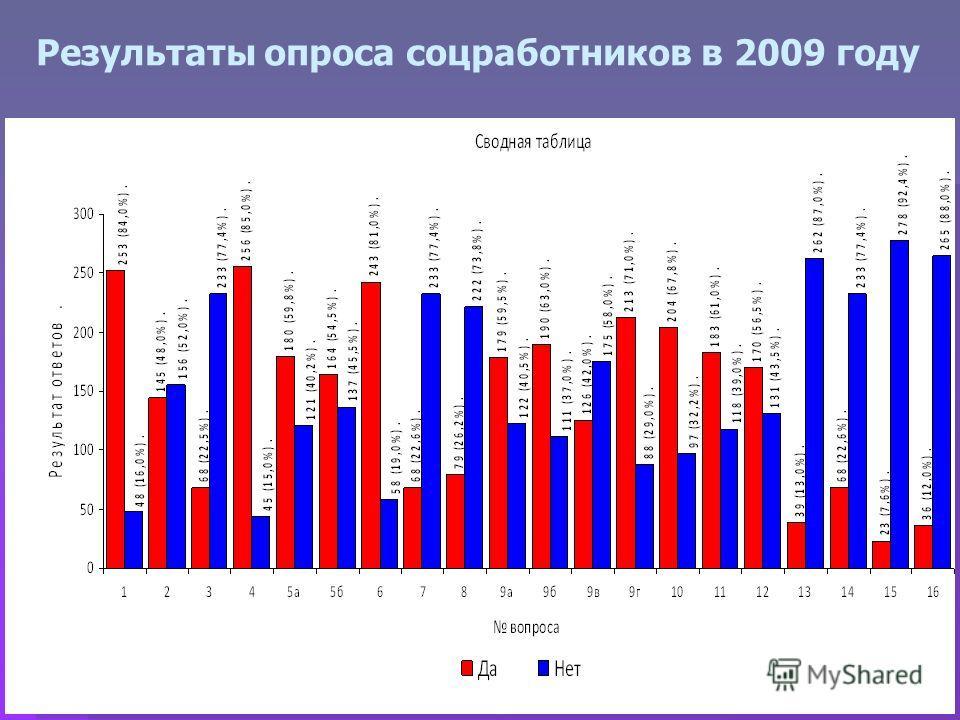 Результаты опроса соцработников в 2009 году