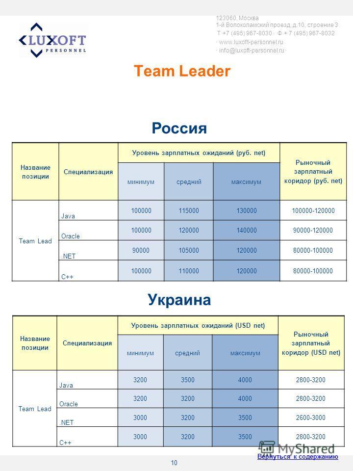 10 Team Leader 123060, Москва 1-й Волоколамский проезд, д.10, строение 3 T +7 (495) 967-8030 Ф + 7 (495) 967-8032 www.luxoft-personnel.ru info@luxoft-personnel.ru Название позиции Специализация Уровень зарплатных ожиданий (руб. net) Рыночный зарплатн