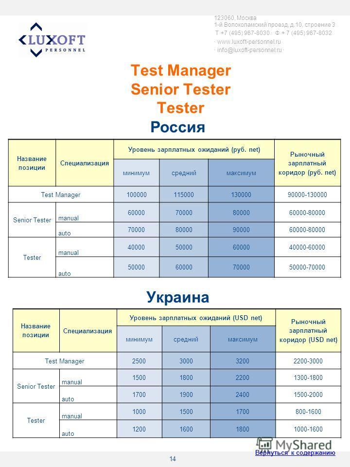 14 Test Manager Senior Tester Tester 123060, Москва 1-й Волоколамский проезд, д.10, строение 3 T +7 (495) 967-8030 Ф + 7 (495) 967-8032 www.luxoft-personnel.ru info@luxoft-personnel.ru Название позиции Специализация Уровень зарплатных ожиданий (руб.
