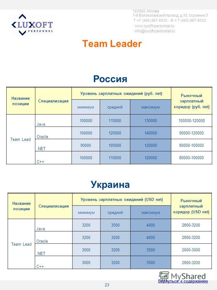 23 Team Leader 123060, Москва 1-й Волоколамский проезд, д.10, строение 3 T +7 (495) 967-8030 Ф + 7 (495) 967-8032 www.luxoft-personnel.ru info@luxoft-personnel.ru Название позиции Специализация Уровень зарплатных ожиданий (руб. net) Рыночный зарплатн