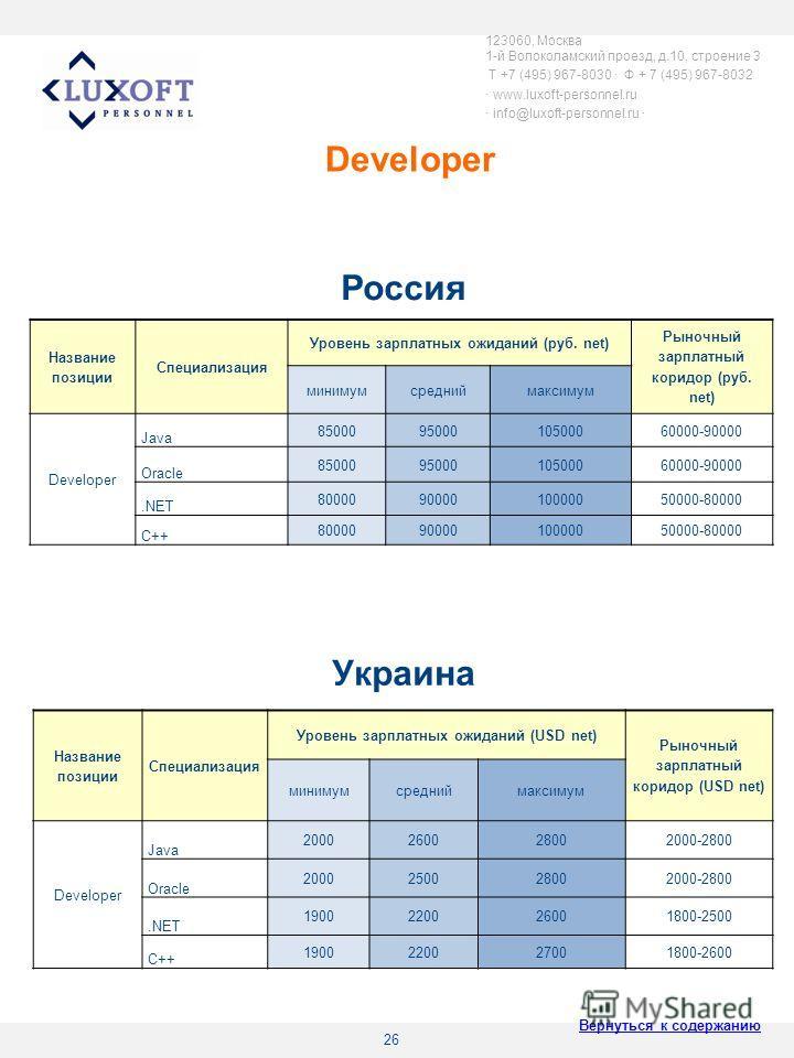 26 Developer Название позиции Специализация Уровень зарплатных ожиданий (руб. net) Рыночный зарплатный коридор (руб. net) минимумсредниймаксимум Developer Java 850009500010500060000-90000 Oracle 850009500010500060000-90000.NET 800009000010000050000-8