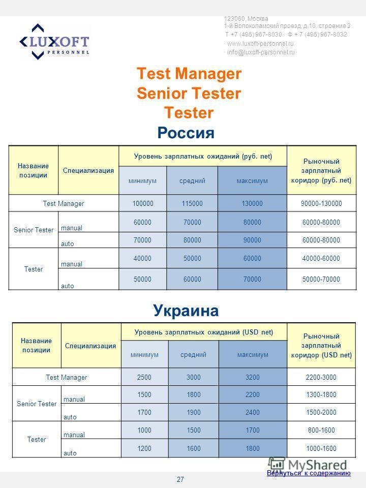 27 Test Manager Senior Tester Tester 123060, Москва 1-й Волоколамский проезд, д.10, строение 3 T +7 (495) 967-8030 Ф + 7 (495) 967-8032 www.luxoft-personnel.ru info@luxoft-personnel.ru Название позиции Специализация Уровень зарплатных ожиданий (руб.