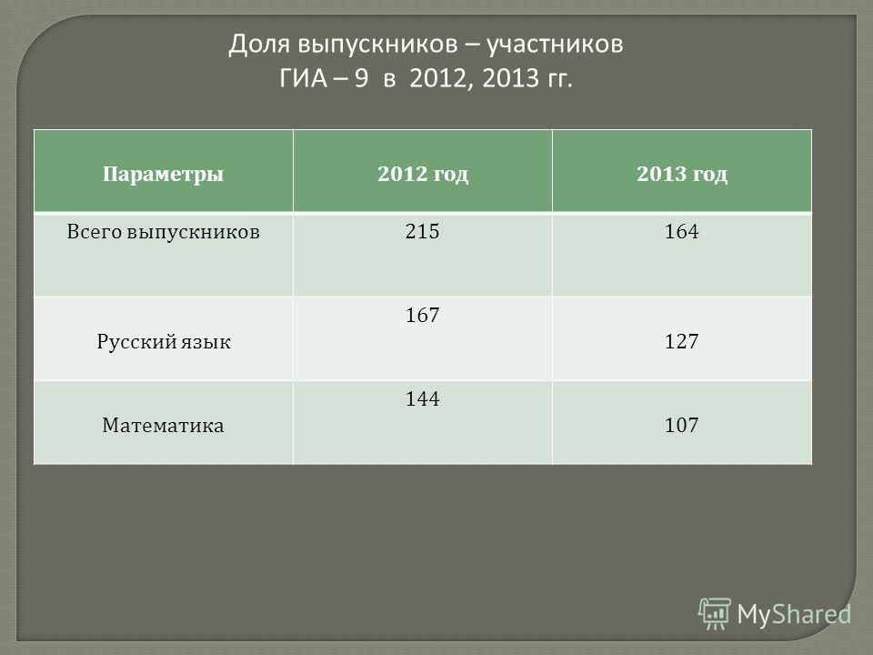 Доля выпускников – участников ГИА – 9 в 2012, 2013 гг. Параметры 2012 год 2013 год Всего выпускников 215164 Русский язык 167 127 Математика 144 107