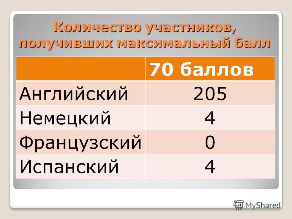 Количество участников, получивших максимальный балл 70 баллов Английский205 Немецкий4 Французский0 Испанский4