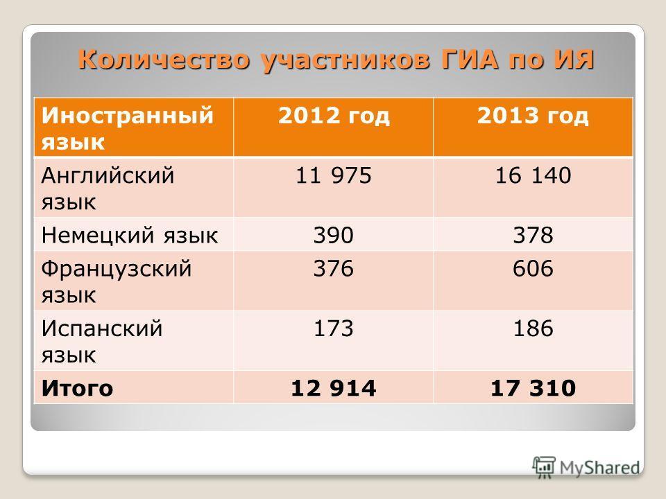 Количество участников ГИА по ИЯ Иностранный язык 2012 год2013 год Английский язык 11 97516 140 Немецкий язык390378 Французский язык 376606 Испанский язык 173186 Итого12 91417 310