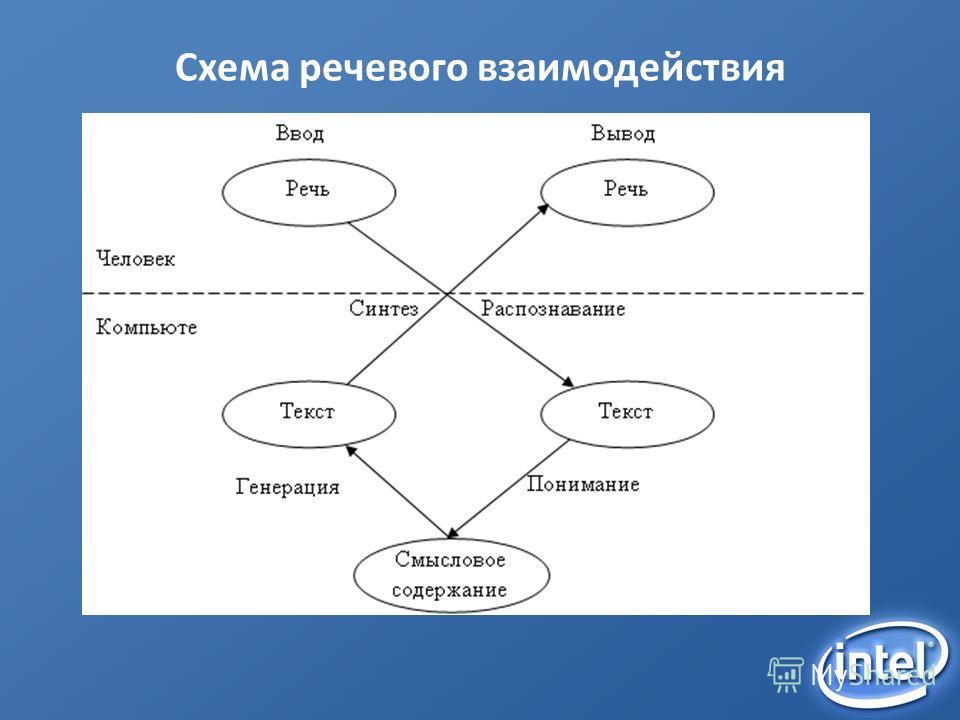Схема речевого взаимодействия