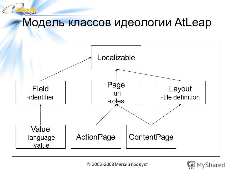© 2002-2008 Мягкий продукт. Модель классов идеологии AtLeap Localizable ContentPageActionPage Page -uri -roles Layout -tile definition Value -language -value Field -identifier