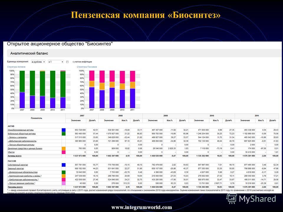 www.integrumworld.com Пензенская компания «Биосинтез»
