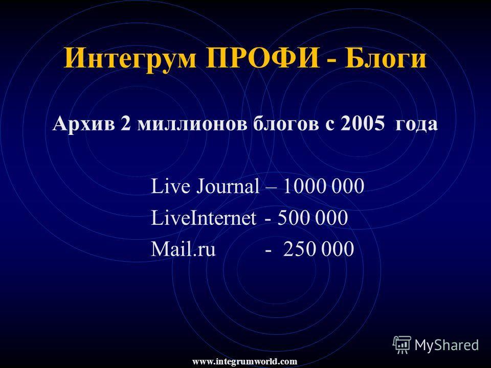 Интегрум ПРОФИ - Блоги Архив 2 миллионов блогов c 2005 года Live Journal – 1000 000 LiveInternet - 500 000 Mail.ru - 250 000 www.integrumworld.com