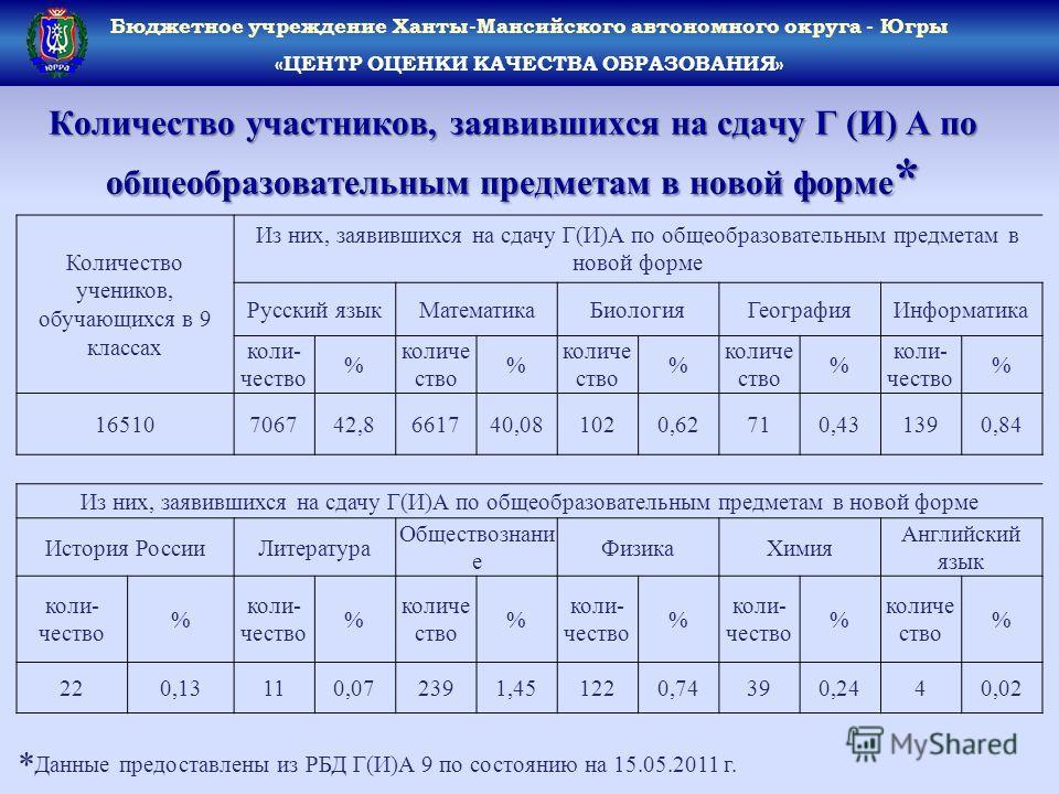 Количество участников, заявившихся на сдачу Г (И) А по общеобразовательным предметам в новой форме * Бюджетное учреждение Ханты-Мансийского автономного округа - Югры «ЦЕНТР ОЦЕНКИ КАЧЕСТВА ОБРАЗОВАНИЯ» Количество учеников, обучающихся в 9 классах Из