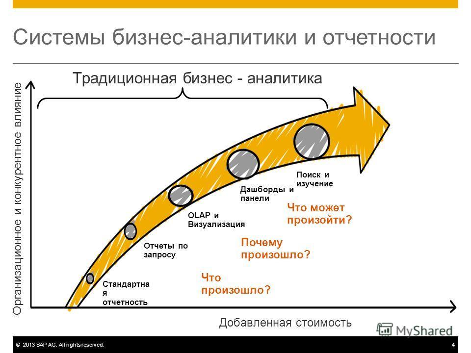 ©2013 SAP AG. All rights reserved.4 Традиционная бизнес - аналитика Системы бизнес-аналитики и отчетности Стандартна я отчетность Отчеты по запросу OLAP и Визуализация Дашборды и панели Поиск и изучение Организационное и конкурентное влияние Добавлен