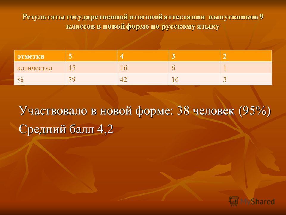 Результаты государственной итоговой аттестации выпускников 9 классов в новой форме по русскому языку отметки5432 количество151661 %3942163 Участвовало в новой форме: 38 человек (95%) Средний балл 4,2