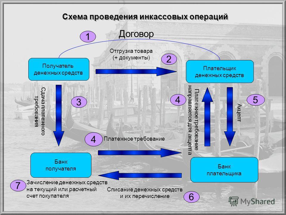 Схема проведения инкассовых