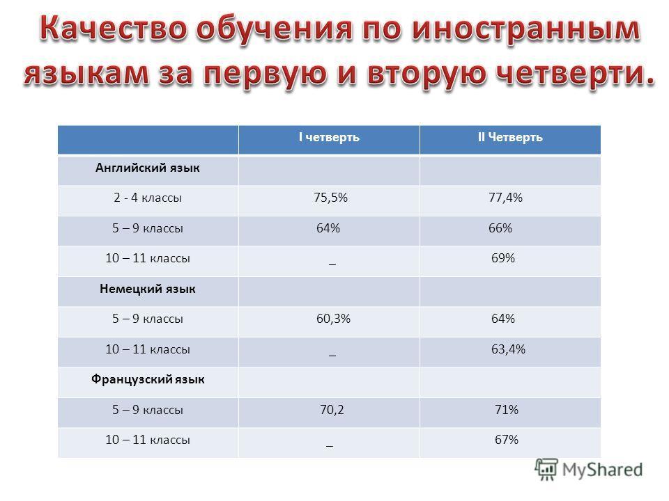 I четвертьII Четверть Английский язык 2 - 4 классы 75,5% 77,4% 5 – 9 классы 64% 66% 10 – 11 классы _ 69% Немецкий язык 5 – 9 классы 60,3% 64% 10 – 11 классы _ 63,4% Французский язык 5 – 9 классы 70,2 71% 10 – 11 классы _ 67%
