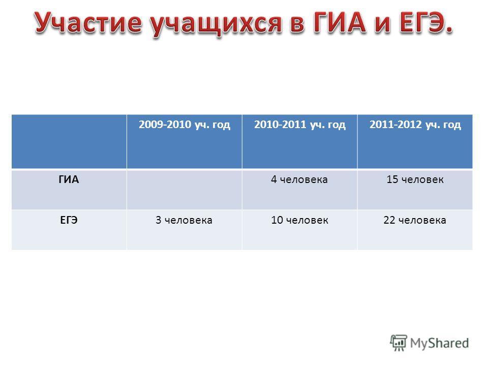 2009-2010 уч. год2010-2011 уч. год2011-2012 уч. год ГИА4 человека15 человек ЕГЭ3 человека10 человек22 человека