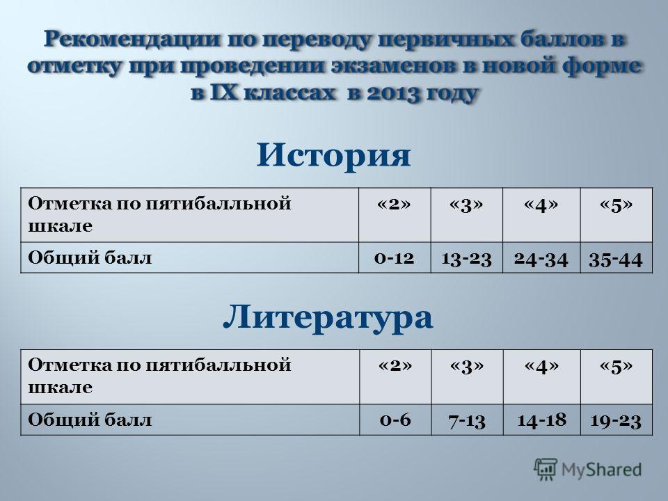 История Отметка по пятибалльной шкале «2»«3»«4»«5» Общий балл0-1213-2324-3435-44 Отметка по пятибалльной шкале «2»«3»«4»«5» Общий балл0-67-1314-1819-23 Литература