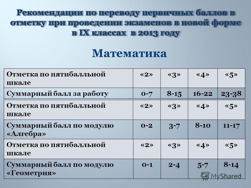 Математика Отметка по пятибалльной шкале «2»«3»«4»«5» Суммарный балл за работу0-78-1516-2223-38 Отметка по пятибалльной шкале «2»«3»«4»«5» Суммарный балл по модулю «Алгебра» 0-23-78-1011-17 Отметка по пятибалльной шкале «2»«3»«4»«5» Суммарный балл по