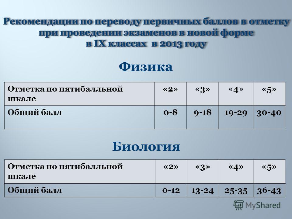 Физика Отметка по пятибалльной шкале «2»«3»«4»«5» Общий балл0-89-1819-2930-40 Отметка по пятибалльной шкале «2»«3»«4»«5» Общий балл0-1213-2425-3536-43 Биология