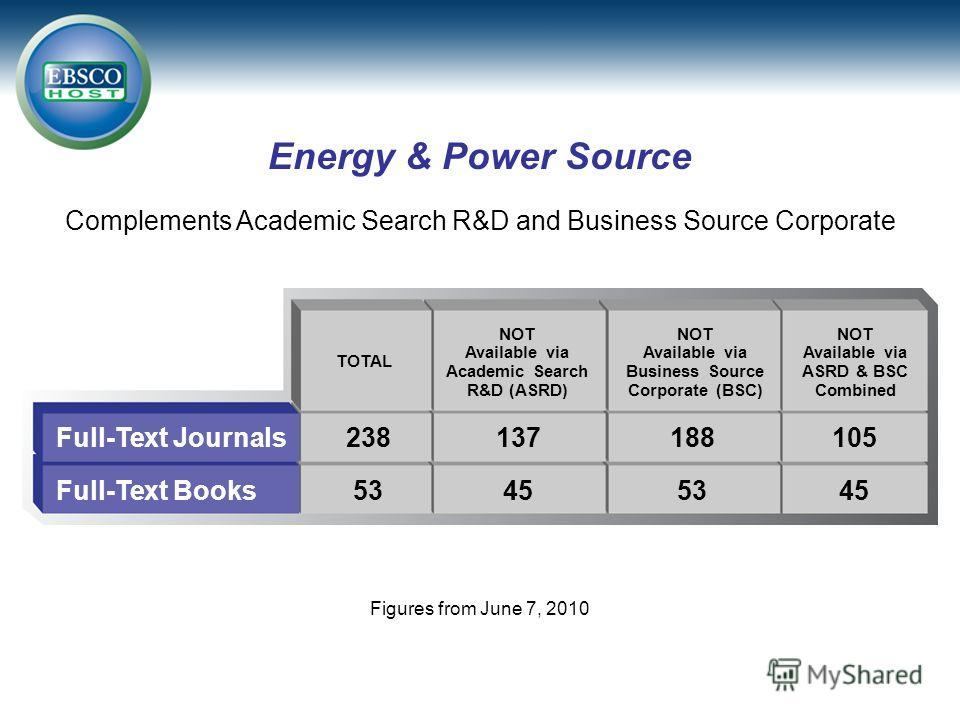 Energy & Power Source NOT Available via Academic Search R&D (ASRD) Full-Text Journals Full-Text Books TOTAL NOT Available via Business Source Corporate (BSC) NOT Available via ASRD & BSC Combined 238137188105 53455345 Figures from June 7, 2010 Comple