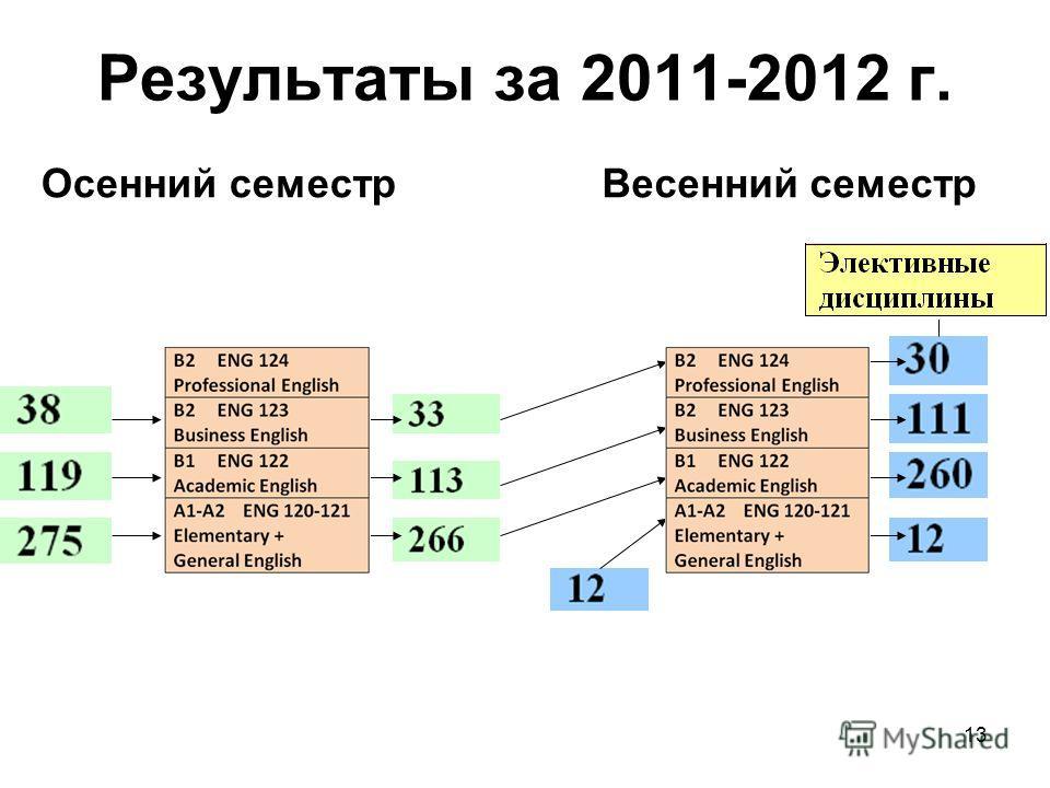 13 Результаты за 2011-2012 г. Осенний семестрВесенний семестр