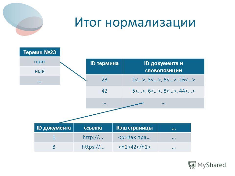 Итог нормализации Термин 23 прят нык … ID терминаID документа и словопозиции 231, 3, 6, 16 425, 6, 8, 44 …… ID документассылкаКэш страницы… 1http://... Как пра…… 8https://... 42 …