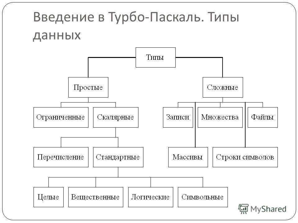 Введение в Турбо - Паскаль. Типы данных