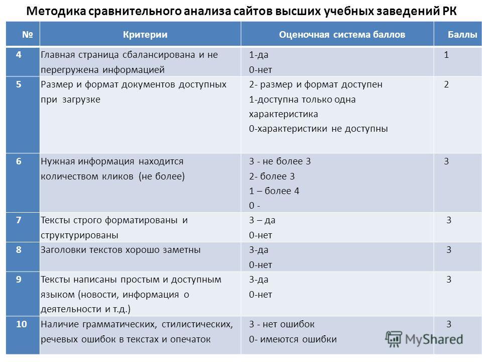 15 Методика сравнительного анализа сайтов высших учебных заведений РК КритерииОценочная система балловБаллы 4 Главная страница сбалансирована и не перегружена информацией 1-да 0-нет 1 5 Размер и формат документов доступных при загрузке 2- размер и фо