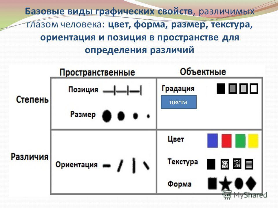 Базовые виды графических свойств, различимых глазом человека: цвет, форма, размер, текстура, ориентация и позиция в пространстве для определения различий цвета