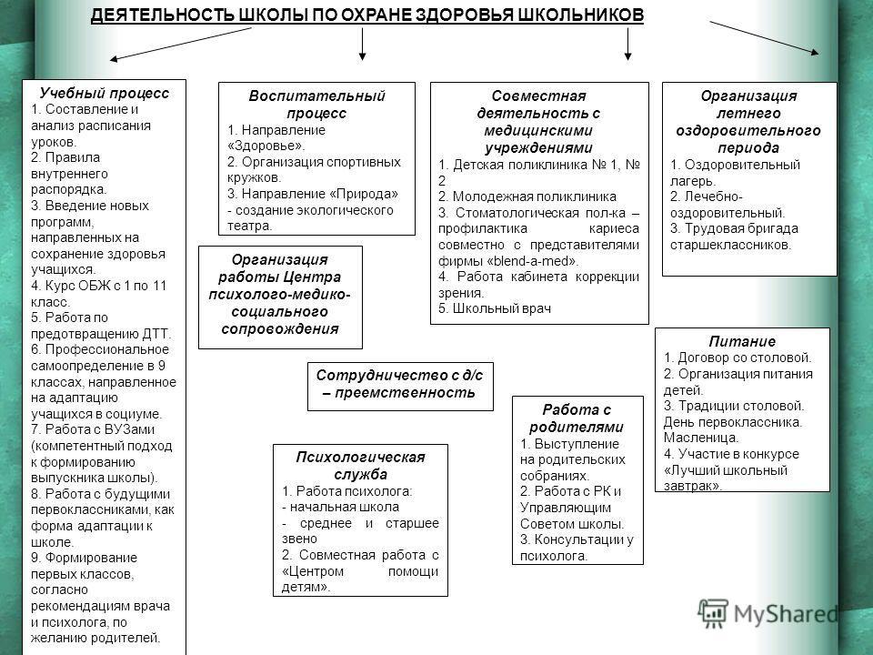 Учебный процесс 1. Составление и анализ расписания уроков. 2. Правила внутреннего распорядка. 3. Введение новых программ, направленных на сохранение здоровья учащихся. 4. Курс ОБЖ с 1 по 11 класс. 5. Работа по предотвращению ДТТ. 6. Профессиональное