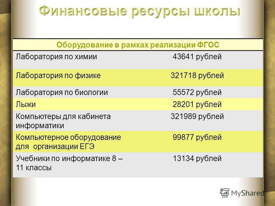 Оборудование в рамках реализации ФГОС Лаборатория по химии43641 рублей Лаборатория по физике321718 рублей Лаборатория по биологии55572 рублей Лыжи28201 рублей Компьютеры для кабинета информатики 321989 рублей Компьютерное оборудование для организации
