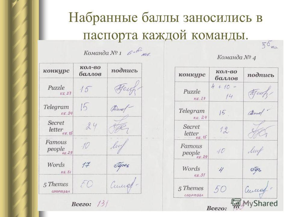 Набранные баллы заносились в паспорта каждой команды.