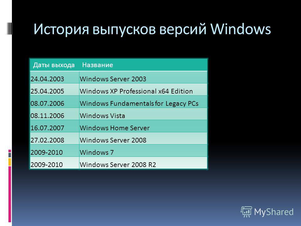 История выпусков версий Windows Даты выходаНазвание 24.04.2003Windows Server 2003 25.04.2005Windows XP Professional x64 Edition 08.07.2006Windows Fundamentals for Legacy PCs 08.11.2006Windows Vista 16.07.2007Windows Home Server 27.02.2008Windows Serv