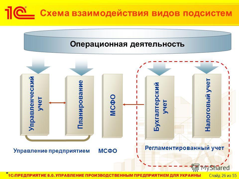 1C:ПРЕДПРИЯТИЕ 8.0. УПРАВЛЕНИЕ ПРОИЗВОДСТВЕННЫМ ПРЕДПРИЯТИЕМ ДЛЯ УКРАИНЫ Слайд 26 из 55 Операционная деятельность Управленческий учет Планирование МСФО Бухгалтерский учет Налоговый учет Управление предприятием МСФО Регламентированный учет Схема взаим
