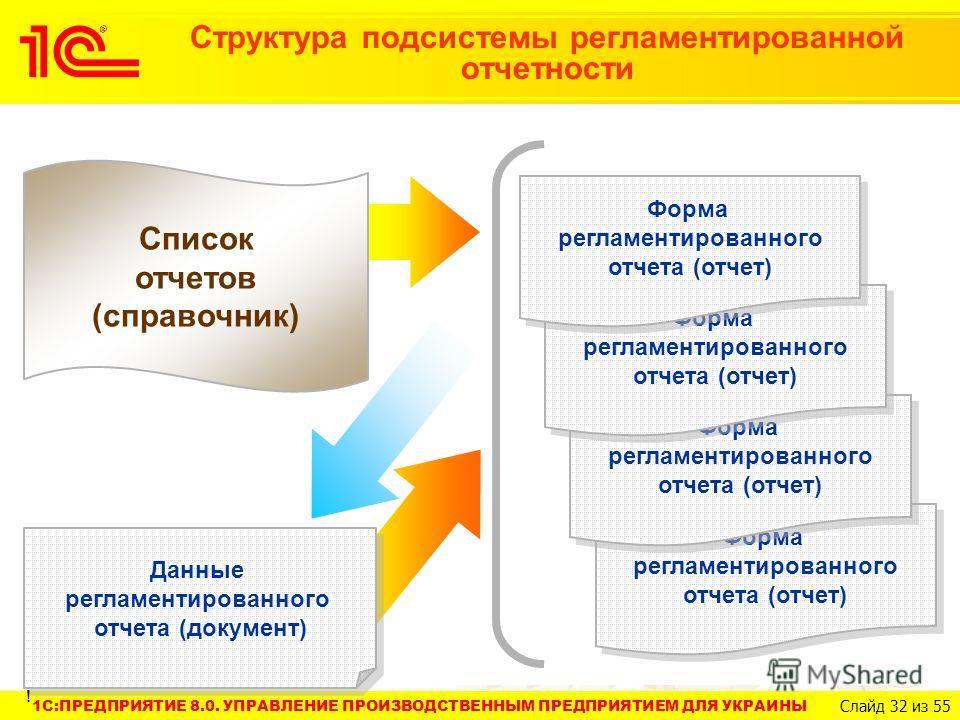 1C:ПРЕДПРИЯТИЕ 8.0. УПРАВЛЕНИЕ ПРОИЗВОДСТВЕННЫМ ПРЕДПРИЯТИЕМ ДЛЯ УКРАИНЫ Слайд 32 из 55 Структура подсистемы регламентированной отчетности Данные регламентированного отчета (документ) Форма регламентированного отчета (отчет) Список отчетов (справочни