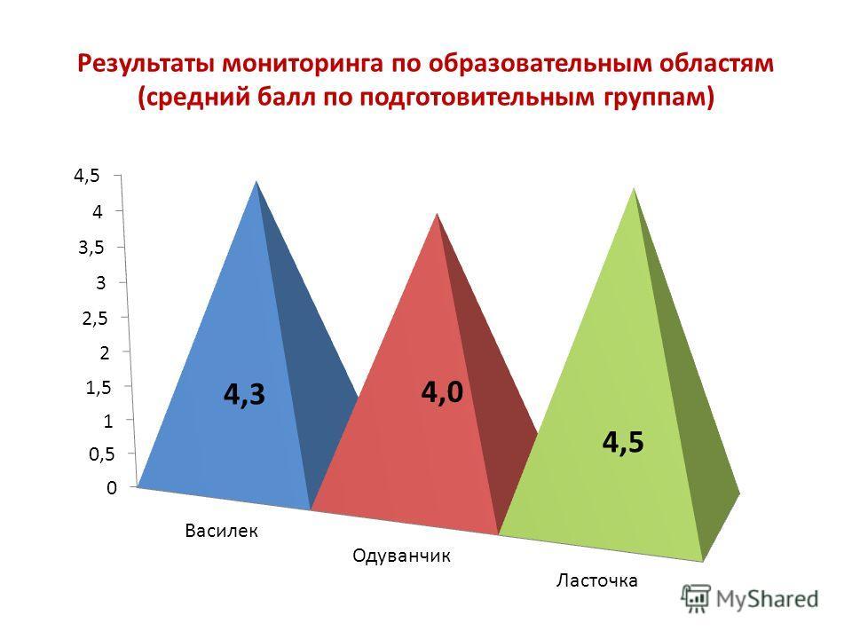 Результаты мониторинга по образовательным областям (средний балл по подготовительным группам) 4,3 4,5 4,0