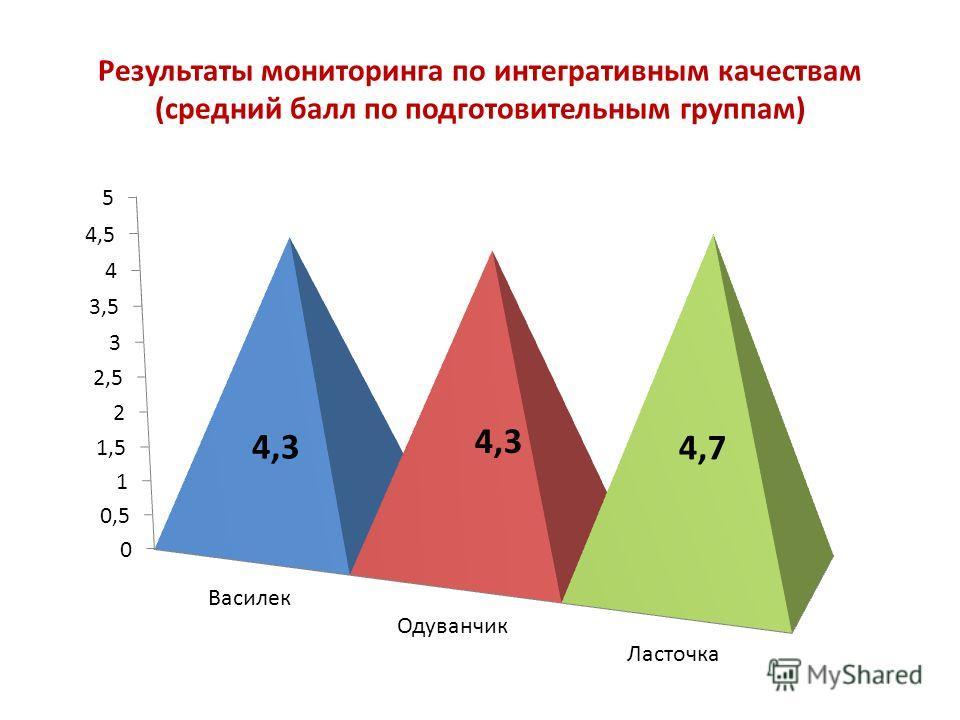 Результаты мониторинга по интегративным качествам (средний балл по подготовительным группам) 4,3 4,7 4,3