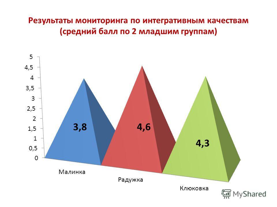 Результаты мониторинга по интегративным качествам (средний балл по 2 младшим группам) 3,8 4,3 4,6