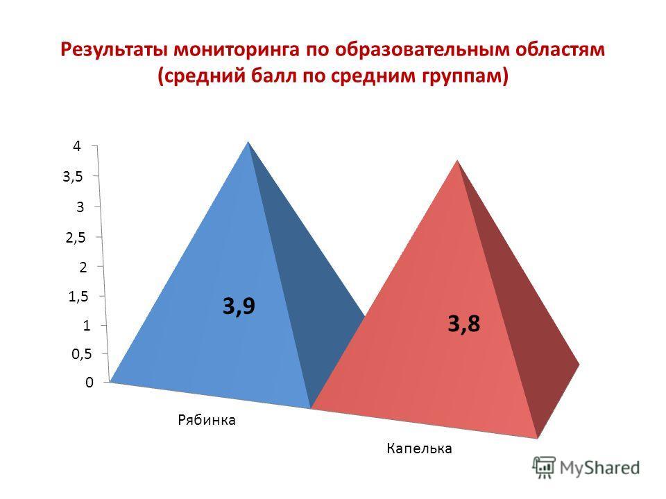 Результаты мониторинга по образовательным областям (средний балл по средним группам) 3,9 3,8