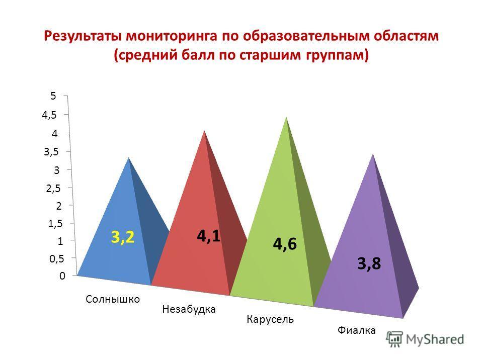 Результаты мониторинга по образовательным областям (средний балл по старшим группам) 3,2 3,8 4,1 4,6