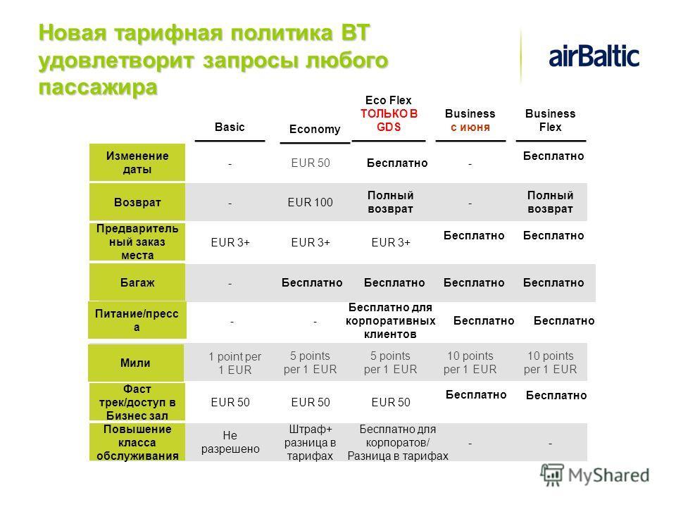 Новая тарифная политика ВТ удовлетворит запросы любого пассажира Eco Flex ТОЛЬКО В GDS Возврат Изменение даты Багаж Мили Фаст трек/доступ в Бизнес зал - Полный возврат -Бесплатно - 5 points per 1 EUR EUR 50 Basic Economy EUR 100 EUR 50 Бесплатно 5 po