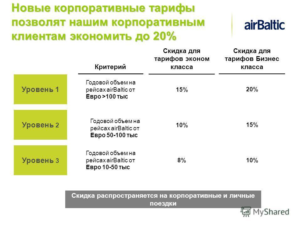 Новые корпоративные тарифы позволят нашим корпоративным клиентам экономить до 20% Уровень 1 Уровень 2 Уровень 3 20% 15% 10% Скидка для тарифов Бизнес класса Годовой объем на рейсах airBaltic от Евро >100 тыс Годовой объем на рейсах airBaltic от Евро