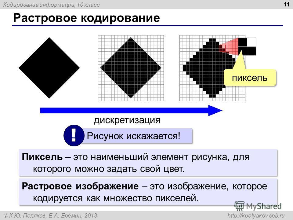 Кодирование информации, 10 класс К.Ю. Поляков, Е.А. Ерёмин, 2013 http://kpolyakov.spb.ru Растровое кодирование 11 Пиксель – это наименьший элемент рисунка, для которого можно задать свой цвет. дискретизация пиксель Растровое изображение – это изображ