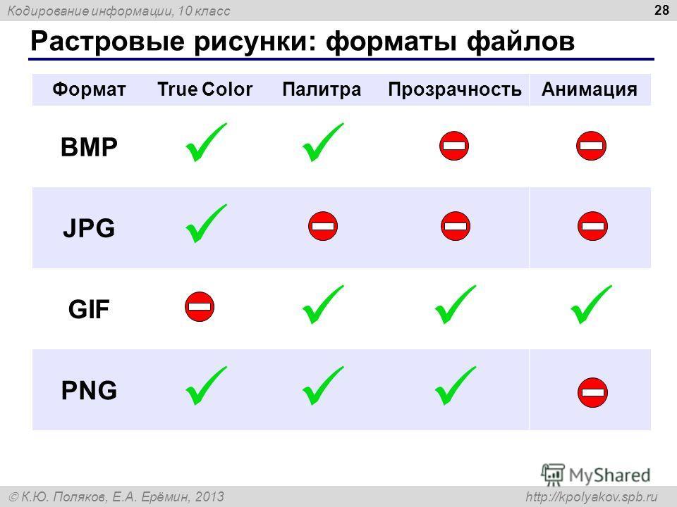 Кодирование информации, 10 класс К.Ю. Поляков, Е.А. Ерёмин, 2013 http://kpolyakov.spb.ru Растровые рисунки: форматы файлов 28 ФорматTrue ColorПалитраПрозрачностьАнимация BMP JPG GIF PNG