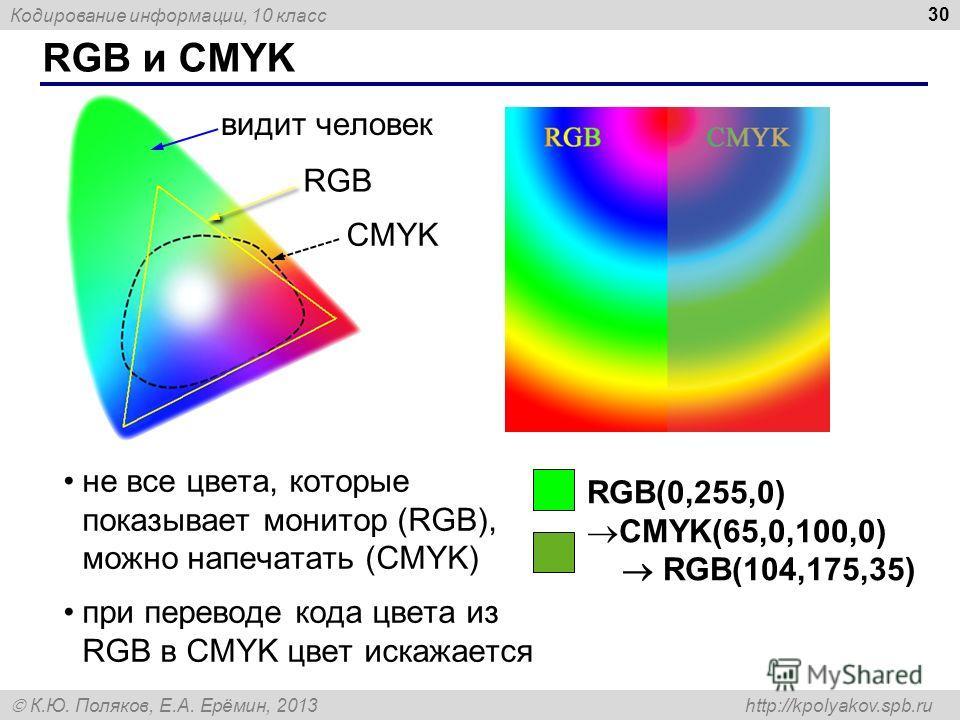 Кодирование информации, 10 класс К.Ю. Поляков, Е.А. Ерёмин, 2013 http://kpolyakov.spb.ru RGB и CMYK 30 не все цвета, которые показывает монитор (RGB), можно напечатать (CMYK) при переводе кода цвета из RGB в CMYK цвет искажается видит человек RGB CMY