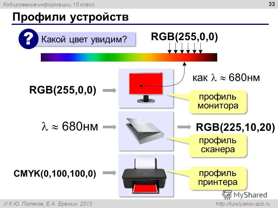 Кодирование информации, 10 класс К.Ю. Поляков, Е.А. Ерёмин, 2013 http://kpolyakov.spb.ru Профили устройств 33 RGB(255,0,0) Какой цвет увидим? ? RGB(255,0,0) как 680нм 680нм RGB(225,10,20) профиль монитора профиль сканера CMYK(0,100,100,0) профиль при