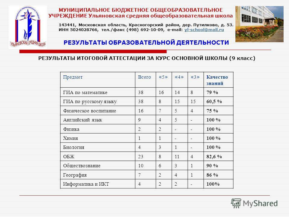 РЕЗУЛЬТАТЫ ИТОГОВОЙ АТТЕСТАЦИИ ЗА КУРС ОСНОВНОЙ ШКОЛЫ (9 класс) РЕЗУЛЬТАТЫ ОБРАЗОВАТЕЛЬНОЙ ДЕЯТЕЛЬНОСТИ ПредметВсего «5»«5»«4»«4»«3»«3» Качество знаний ГИА по математике381614879 % ГИА по русскому языку38815 60,5 % Физическое воспитание1675475 % Англ