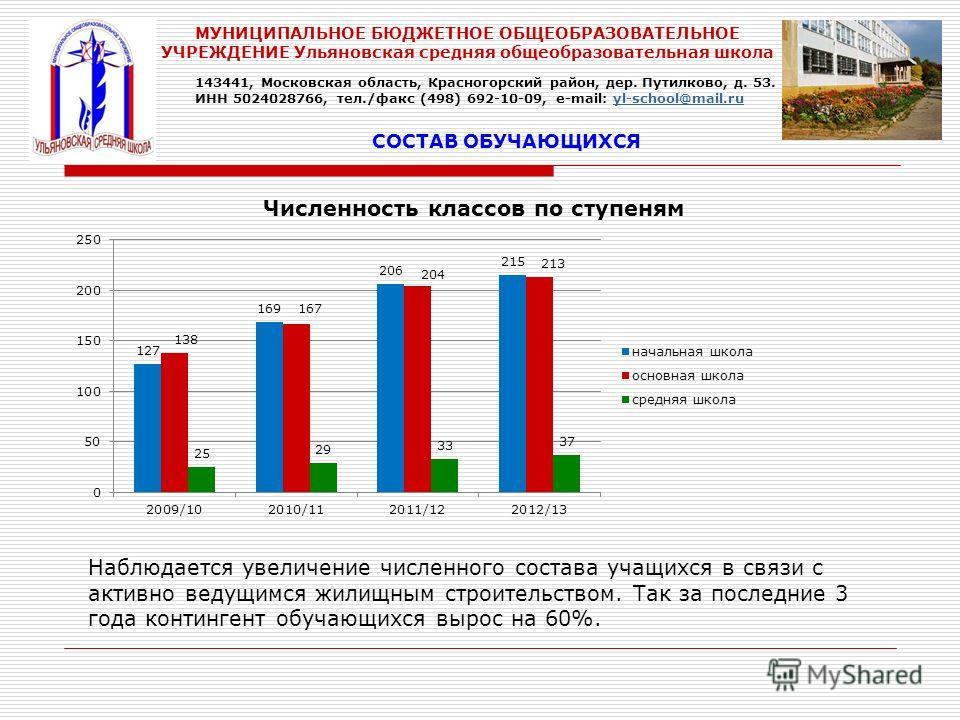 СОСТАВ ОБУЧАЮЩИХСЯ Численность классов по ступеням Наблюдается увеличение численного состава учащихся в связи с активно ведущимся жилищным строительством. Так за последние 3 года контингент обучающихся вырос на 60%. 143441, Московская область, Красно